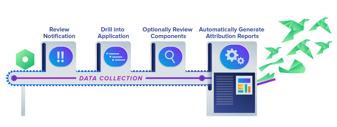 Automated Legal Compliance