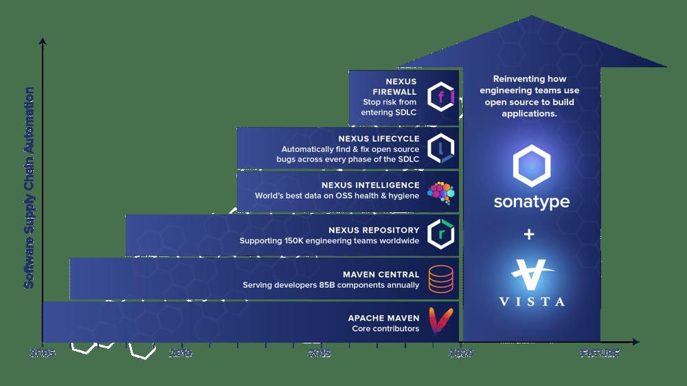 Vista Equity Partners & Sonatype Timeline