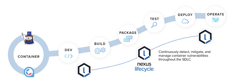 Nexus_Lifecycle_Container_Integrations