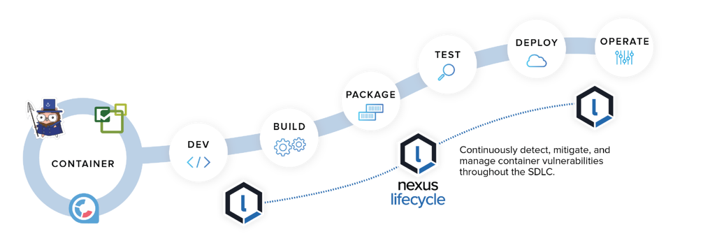 Container Integrations for the SDLC