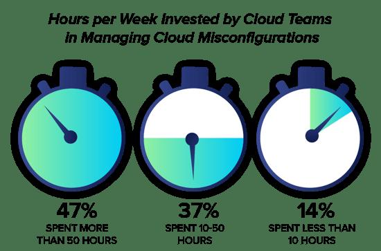 IaC-hours-per-week-fixing@2x-1