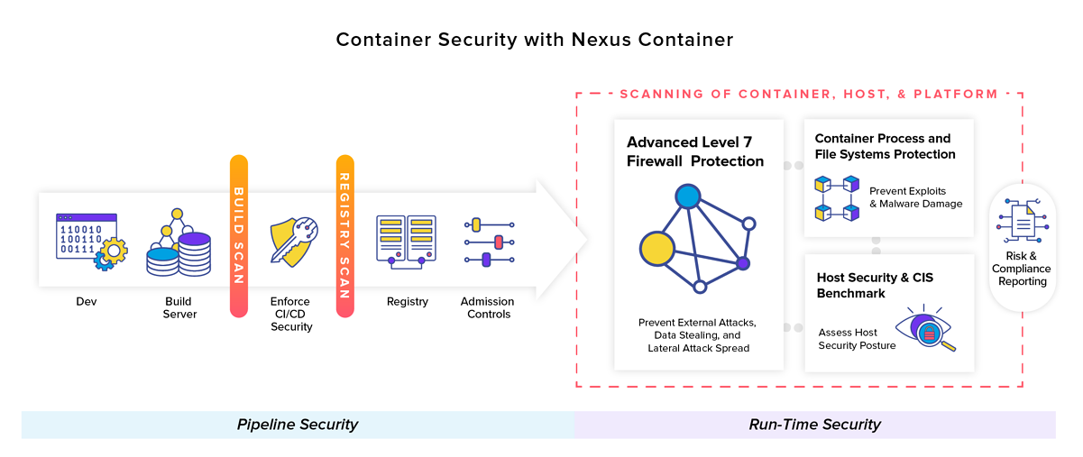 Container Security with Nexus Container
