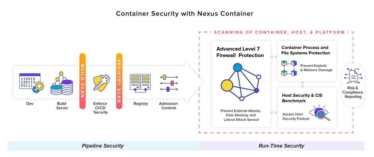 Container-Sicherheit mit Nexus Container
