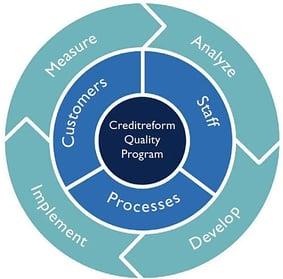 Credireform Methodology for OSS Governance
