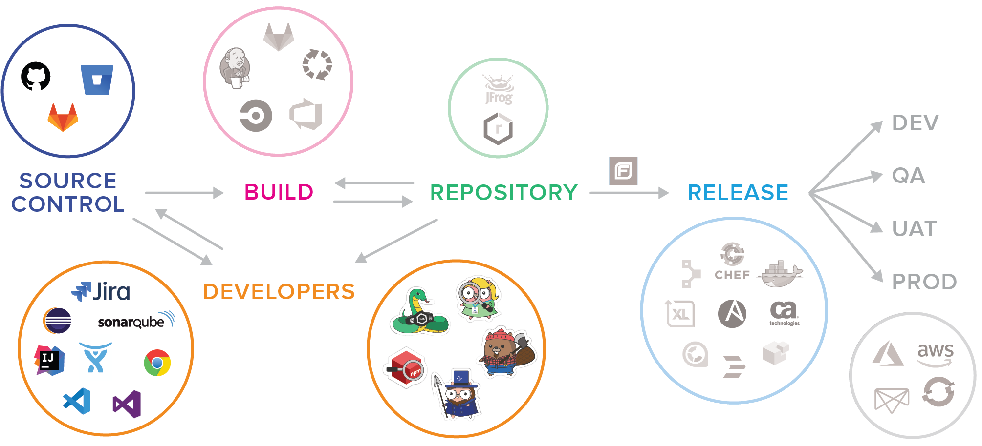 Nexus Lifecycle Integrations