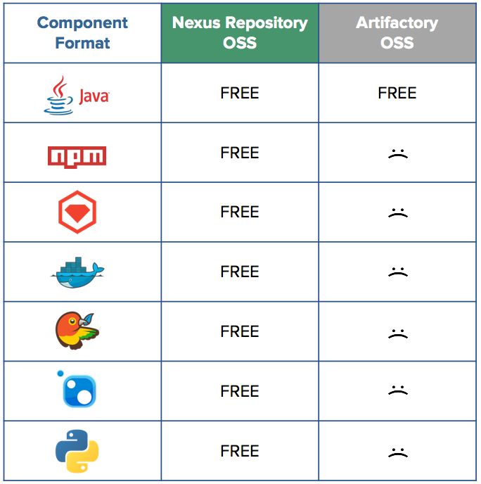 Compare Nexus Repository Manager to JFrog Artifactory