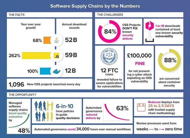 Technology Management Image: Sonatype 2017 State Of The Software Supply