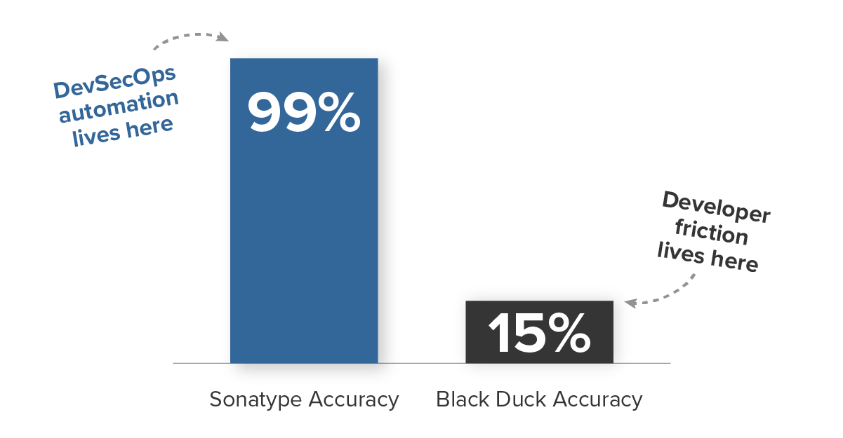 Sonatype vs Black Duck.png