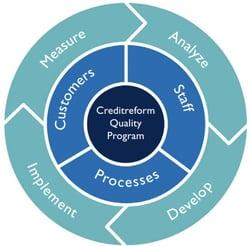 Creditreform – Qualitätsprogramm