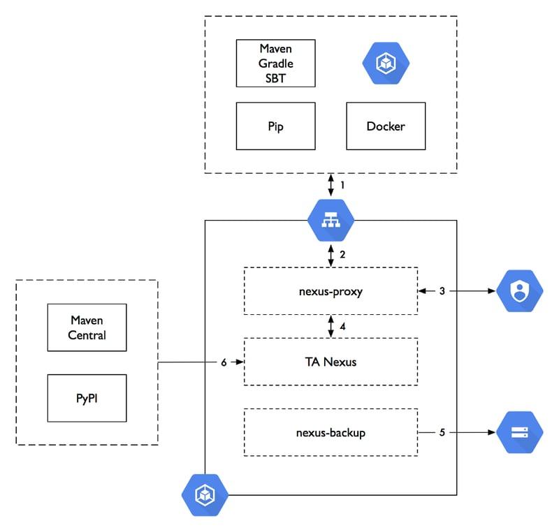 travel audience – Lösungsarchitektur für Sonatype Nexus und die Google-Cloud-Plattform