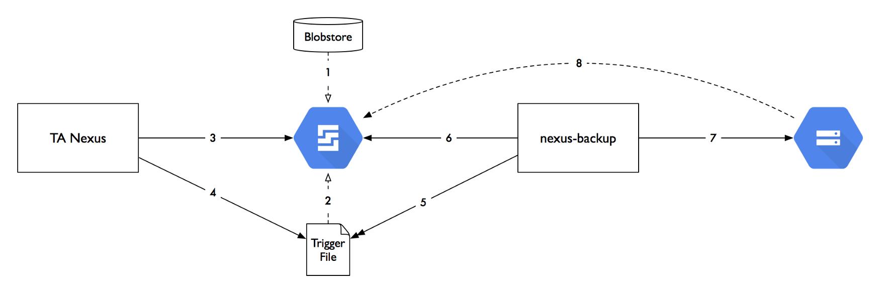 travel audience - Sonatype Nexus on top of Google Cloud Platform