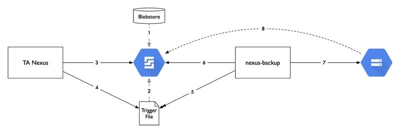 travel audience – Sonatype Nexus auf der Google-Cloud-Plattform