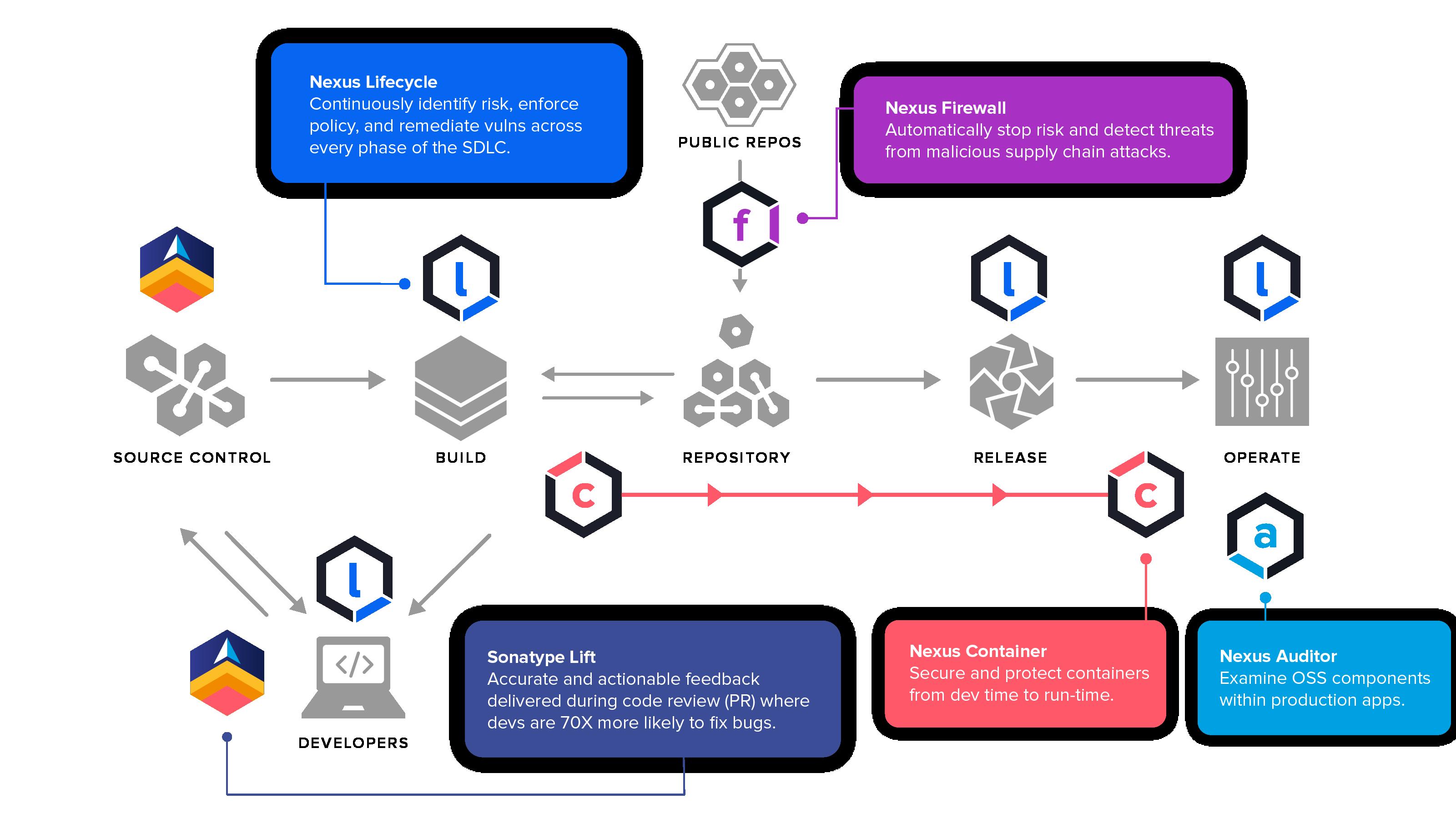 Sonatype's Product Platform